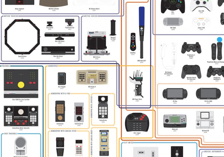 Chart Of Controllers