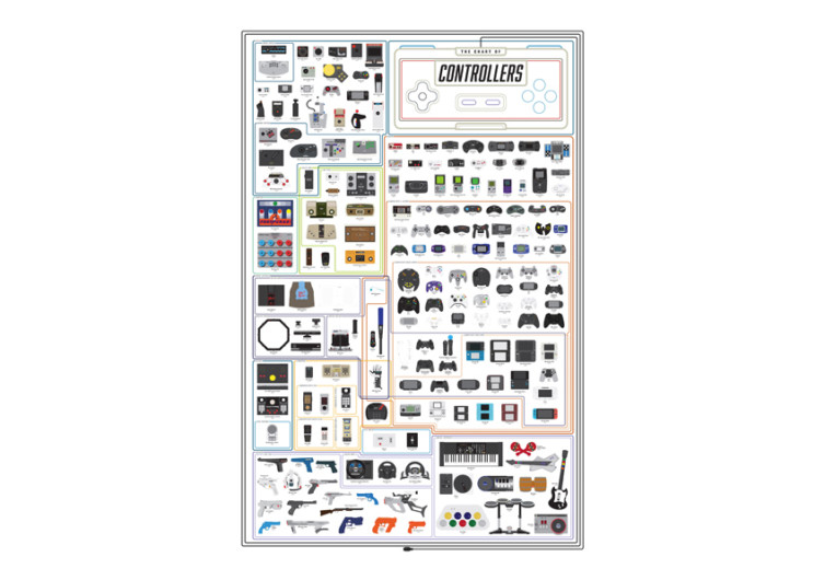 The Chart Of Controllers Print